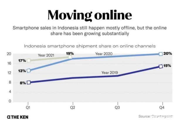 """小米在印尼开启""""印度设置"""",线上购物如何影响小米在印尼的未来"""