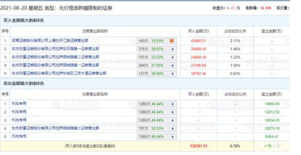 中国电信上市后连续两日一字跌停,市值蒸发1000亿