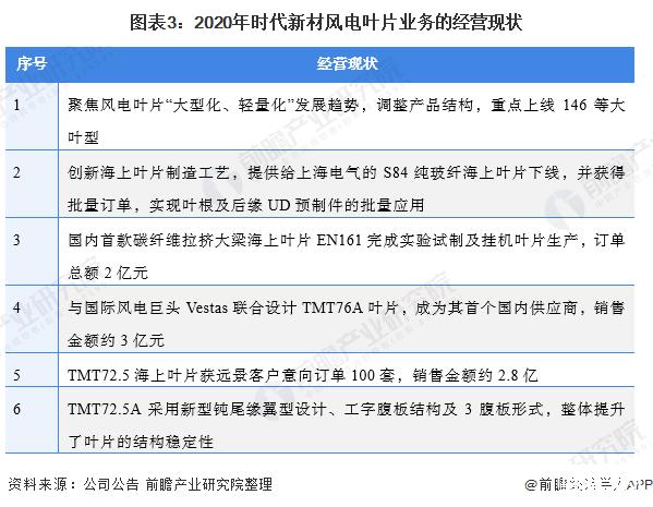 中国风电叶片行业龙头企业分析———时代新材