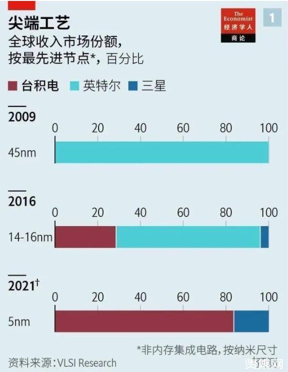台积电是如何成为亚洲股王的?大缺芯背后,为什么台积电无可撼动