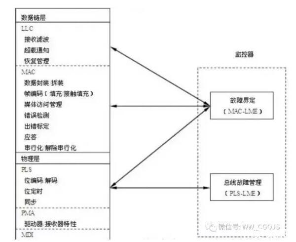 CAN总线技术详解,CAN总线在各个领域的应用一览