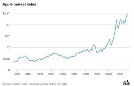 库克缔造苹果史上最强十年,比卖石油的还赚钱:1秒赚1万美元