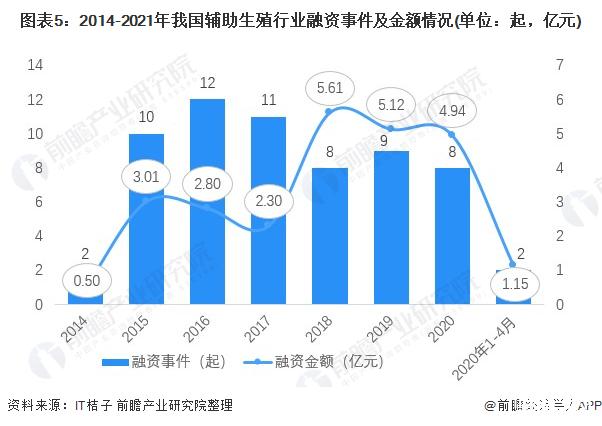 2021年中国辅助生殖行业产业链现状、市场竞争格局及发展趋势