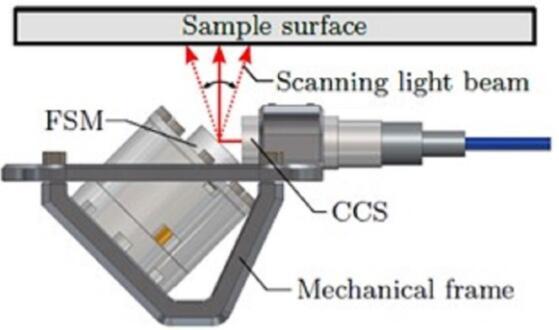 研究人员开发了一种轻型光学系统:可进行微米级的 3D 检测
