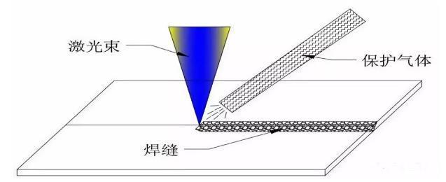 保护气体有什么作用?激光焊接时如何正确使用保护气体?