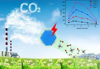二氧化碳变日化品?利用微生物发酵可以将二氧化碳回收到日常产品中