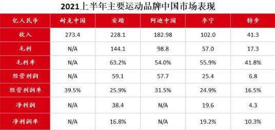 1个安踏=2.2个李宁,在中国市场的对手只剩耐克了