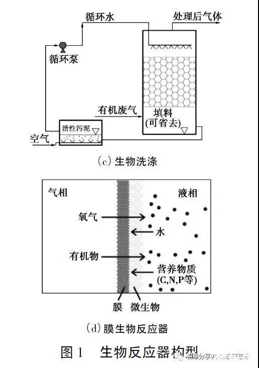 关于生物法处理挥发性有机废气的研究进展