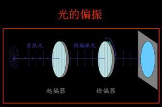 你敢相信吗?光的偏振也能控制了!哈佛大学开发了一种神奇的超表面