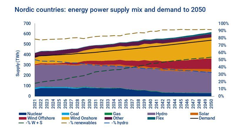 《【奇亿代理平台注册】北欧电力市场:欧洲能源转型的核心》