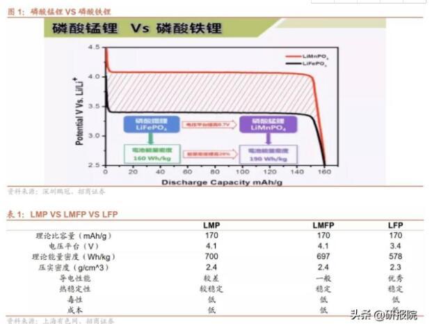 """磷酸铁锂反击,动力电池江湖""""变天"""",磷酸铁锂电池未来升级方向可能是这个"""
