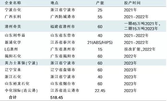 中化国际、LG化学等众多石化企业入局,ABS树脂成明星产品?