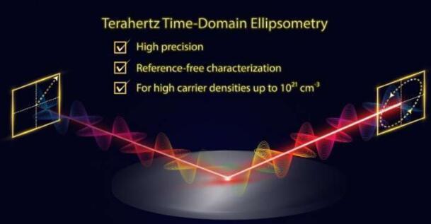 精度提高了十倍以上!大阪大学开发了一种新型高精度太赫兹时域椭偏仪