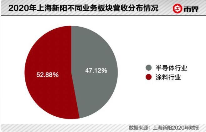 光刻胶:中国企业必争的 1%,是时候布局了吗?