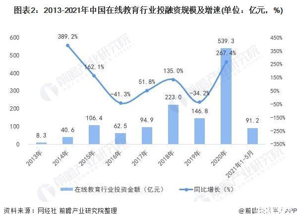 2021年中国在线教育行业投融资现状及发展趋势分析