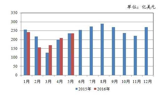 5月份服装纺织品出口额同比增长0.53%