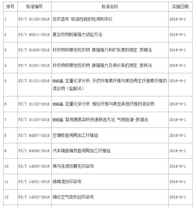 9月1日起实施49项纺织服装行业标准