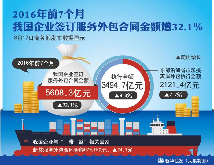前7个月我国企业签订服务外包合同金额增32.1%【图】