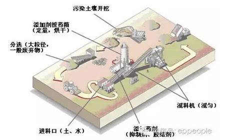 污染土壤化学修复技术