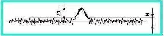 全方位认识气相色谱仪检测器(一)