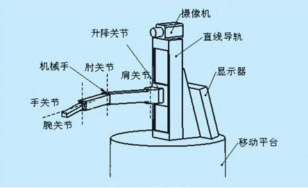 机械结构设计的基本要求