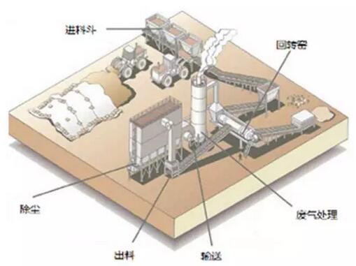 土壤热脱附修复技术