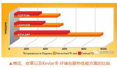 杜邦™Kevlar®凯芙拉®品牌纤维制作的十八针电弧防护手套的性能测试