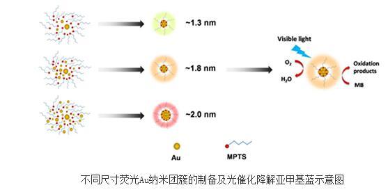 厦大在在CO2氢化催化剂的设计合成方面获重要进展