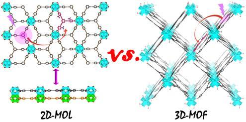 关于二维金属-有机配合物材料的能量转移研究获进展