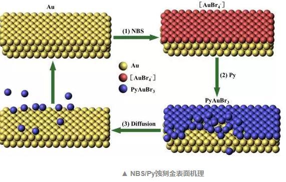 NBS/Py蚀刻金表面机理,NBS/Py法从电子垃圾中提取金研究进展