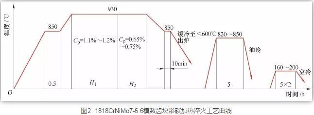 18CrNiMo7-6钢齿轮强力喷丸工艺对不同硬化层深度齿轮的性能影响