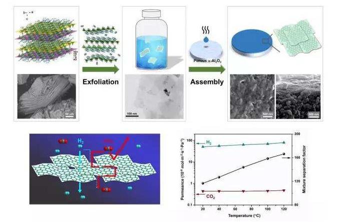 """杨维慎制备气体分离""""大师""""——一个厚度小于10纳米的超薄MOF纳米片膜!"""