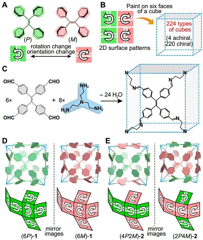 关于可控分子组装领域研究取得新突破
