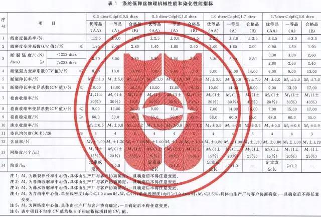 《涤纶低弹丝国家检验标准(GB/T14460-2015)》全文