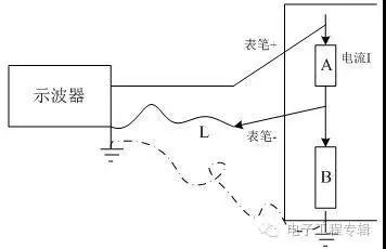 电路板上波形进行测试时,示波器烧板子是怎么回事?