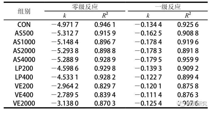 不同种类和水平的抗氧化剂对熟化期羊肉嫩度的影响