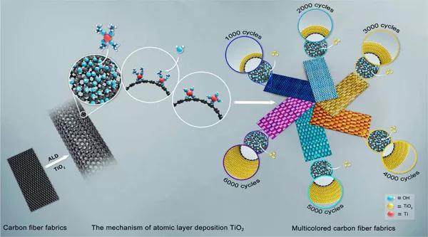 一种有效、易操作的碳纤维织物着色方法