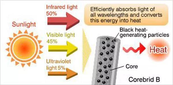 发热纤维是什么面料?发热纤维的优缺点与研发进展