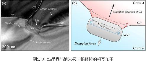 晶界与纳米第二相颗粒的相互作用研究