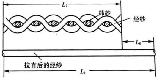 什么叫织物的织缩率?及其计算公式