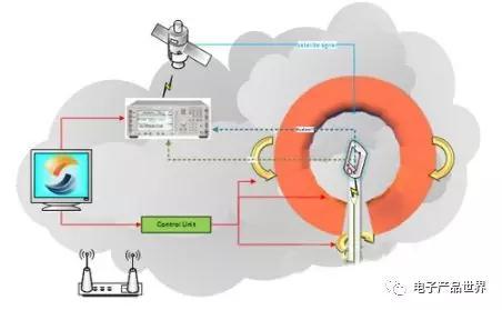 GPS测试原理、五种测试模式