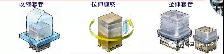 拉伸套管膜包装工作过程、设备、市场应用