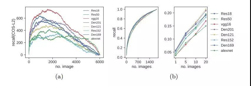 图像配对数据集TTL:深度学习模型无法通过特征提取重构出相似的配对
