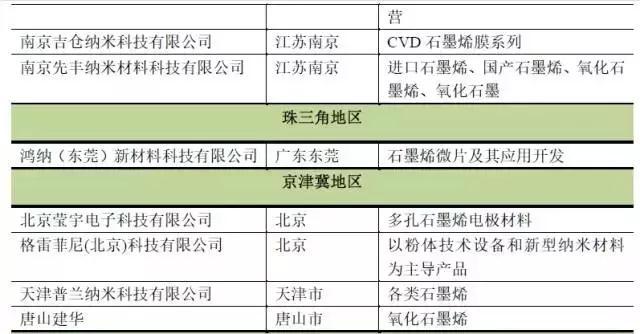 国内石墨烯生产企业:石墨烯产品有哪些用途?