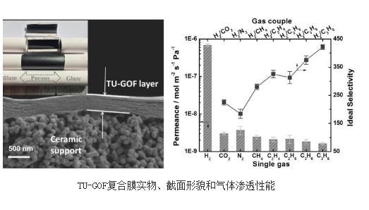 自组装制备氧化石墨烯框架复合膜用于气体小分子筛分研究进展