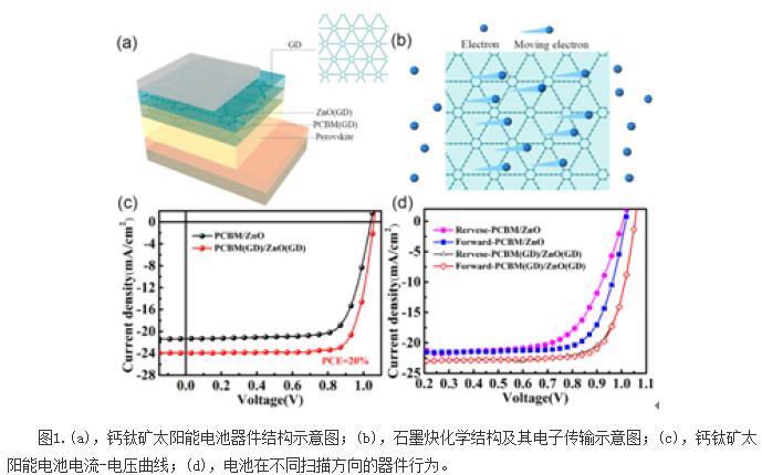 石墨炔掺杂提升钙钛矿电池性能研究最新进展