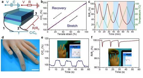 利用一种超分子聚电解质水凝胶来模仿天然皮肤