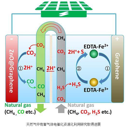 一种光电驱动的将CO2和H2S协同转化为化学品的策略