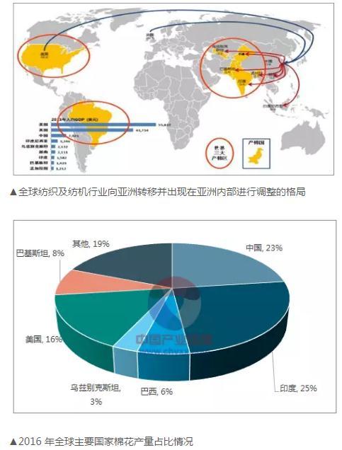 全球纺织行业(纺织机械)市场格局及未来发展趋势分析
