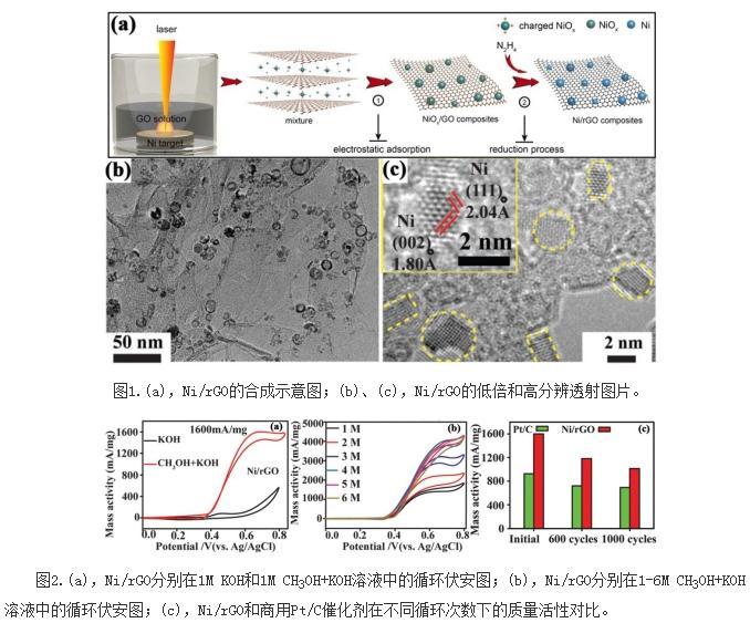 纯单质镍负载的石墨烯复合材料制备